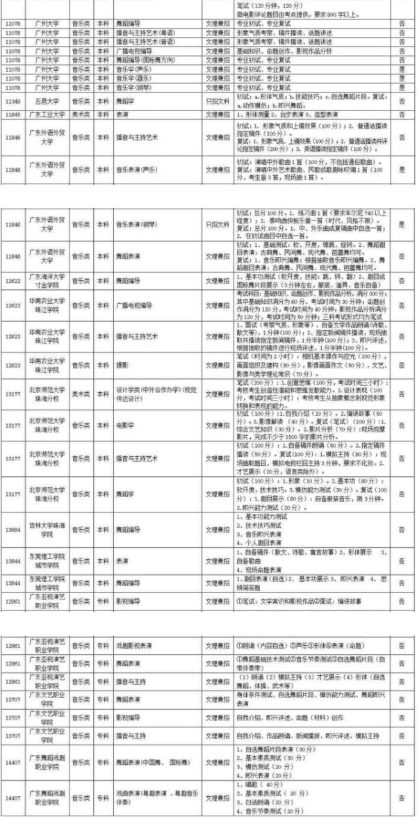 广东:2018年艺术类专业校考院校及专业公布