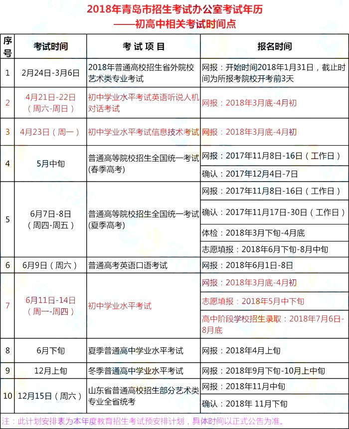 2018年青岛中考报名时间公布【3月底-4月初】
