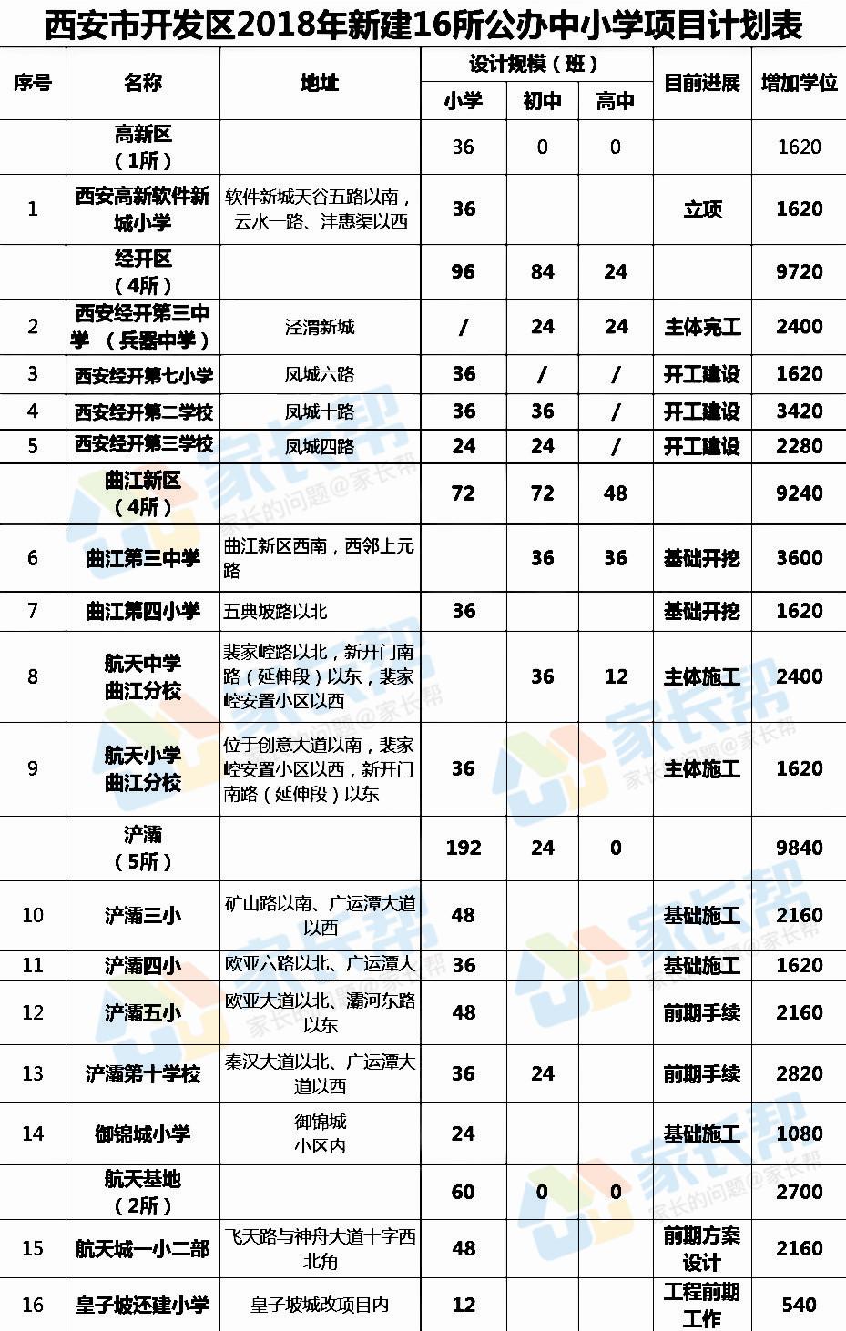 【西安新建30所】中小学名单及校址公布