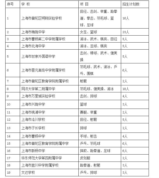 2018年上海市普陀区【特长生招生】项目及计划