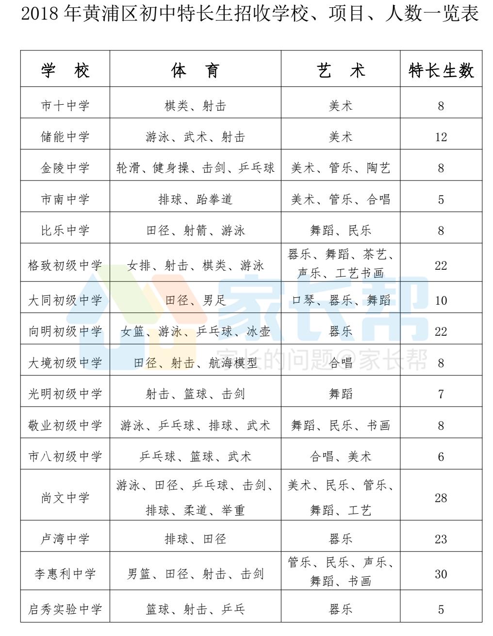 2018年上海市黄浦区【特长生招生】项目及计划
