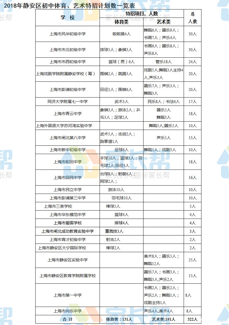 2018年上海市静安区【特长生招生】项目及计划