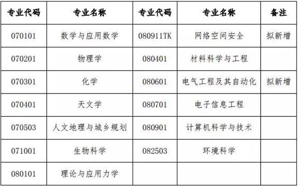 【中国科学院大学】2018年本科招生综合评价实施方案