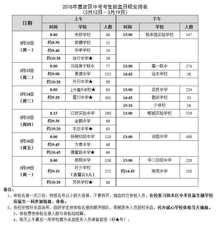 2018年上海嘉定区中考体检日程安排表公布