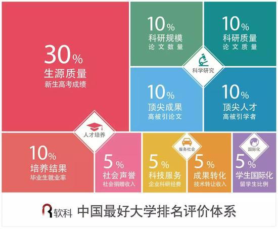 2018中国最好大学排名发布 清华北大浙大列前三