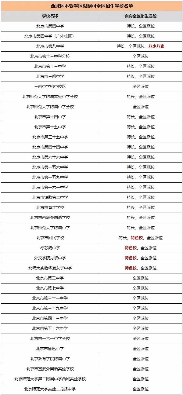 2018年北京小升初摆脱学区限制,哪些学校可以报名