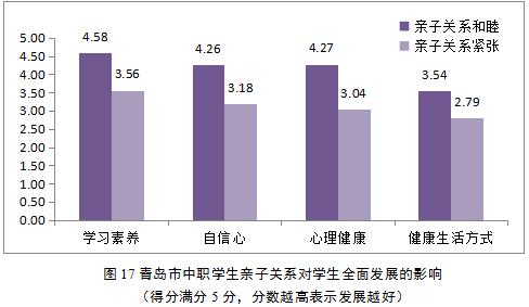 青岛市中职学生亲子关系对学生全面发展的影响