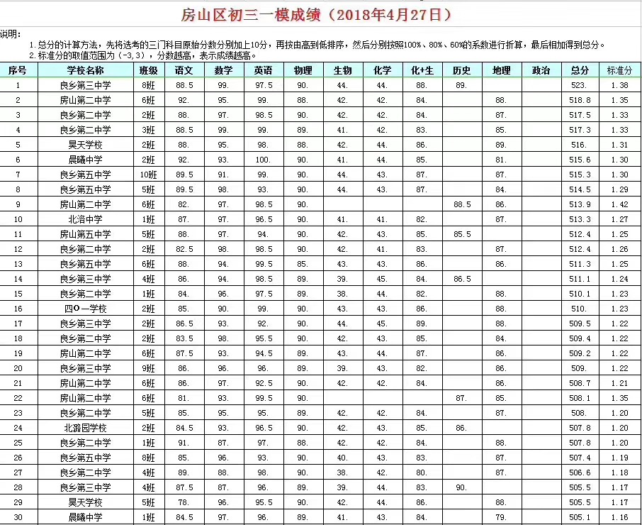 2018年北京房山区初三一模分数段排名公布