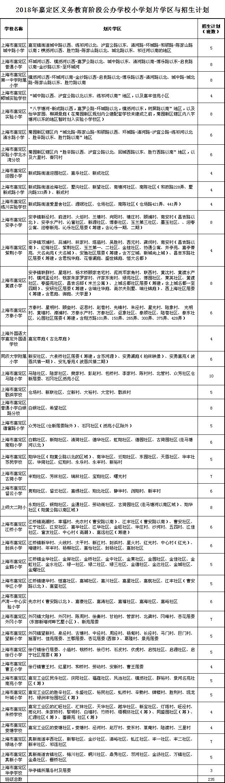 2018年上海市嘉定区【小学划片范围】提前看