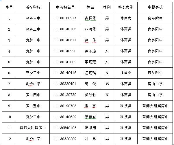 2018年高中特长生招生学校测试合格名单汇总表