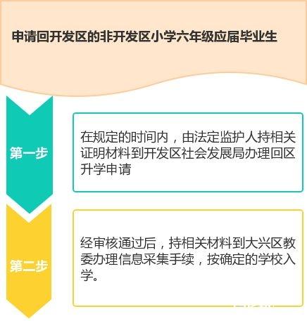 2018年北京亦庄开发区入学政策新鲜出炉