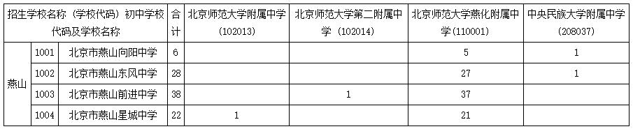 2018年初中学校校额到校分配名额一览表