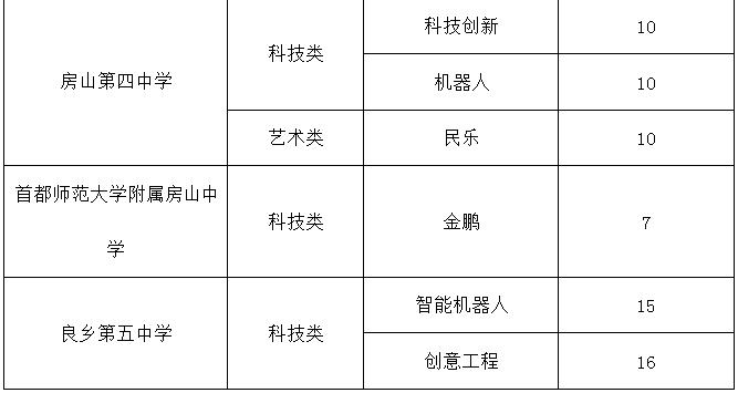 2018年北京房山区义务教育入学政策发布