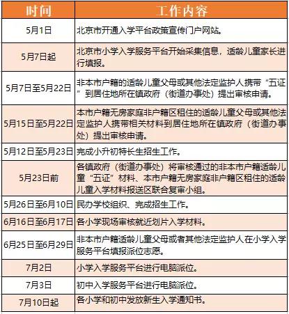 2018年北京昌平区义务教育入学政策发布