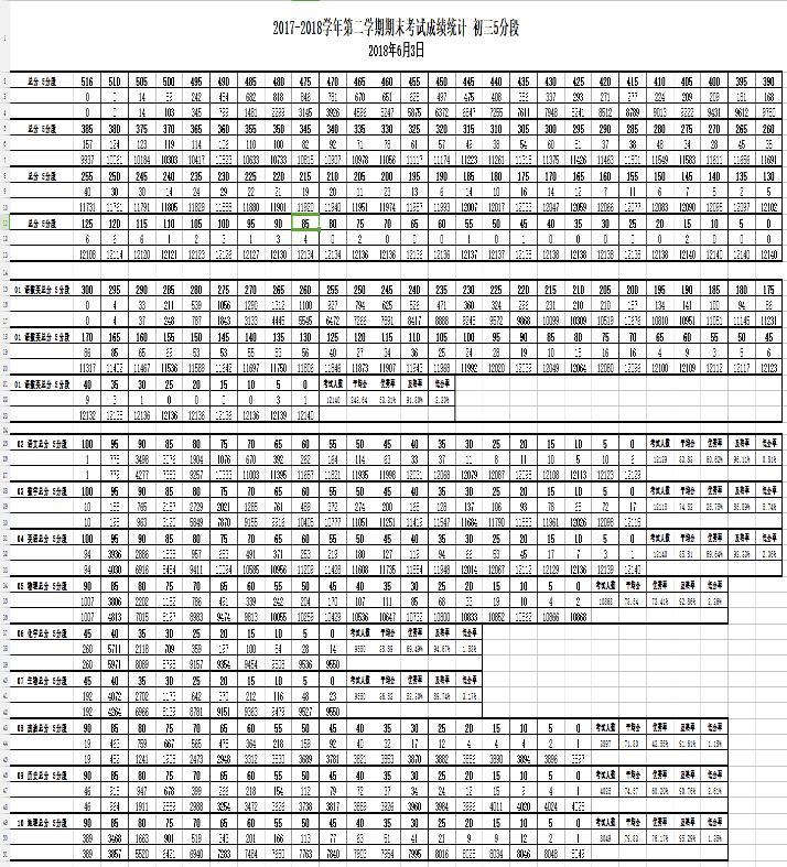 ★2018年北京市海淀区初三二模区排名出炉