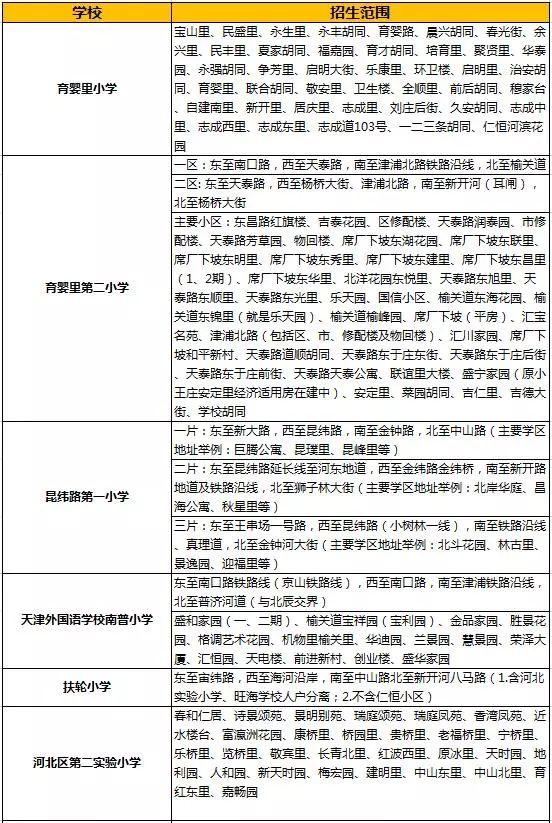 2018年天津市【河北区】各小学招生范围