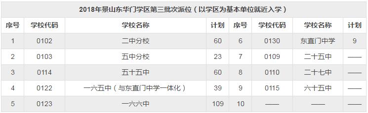 2018年东城小升初【景山东华门学区】第三次派位招生计划