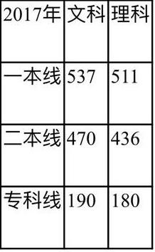 2018年四川省高考志愿填报参考【四川近3年报考分数线】