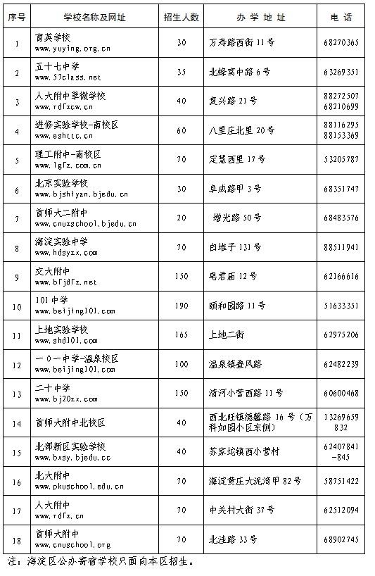 2018年海淀区小升初公办寄宿学校招生计划表