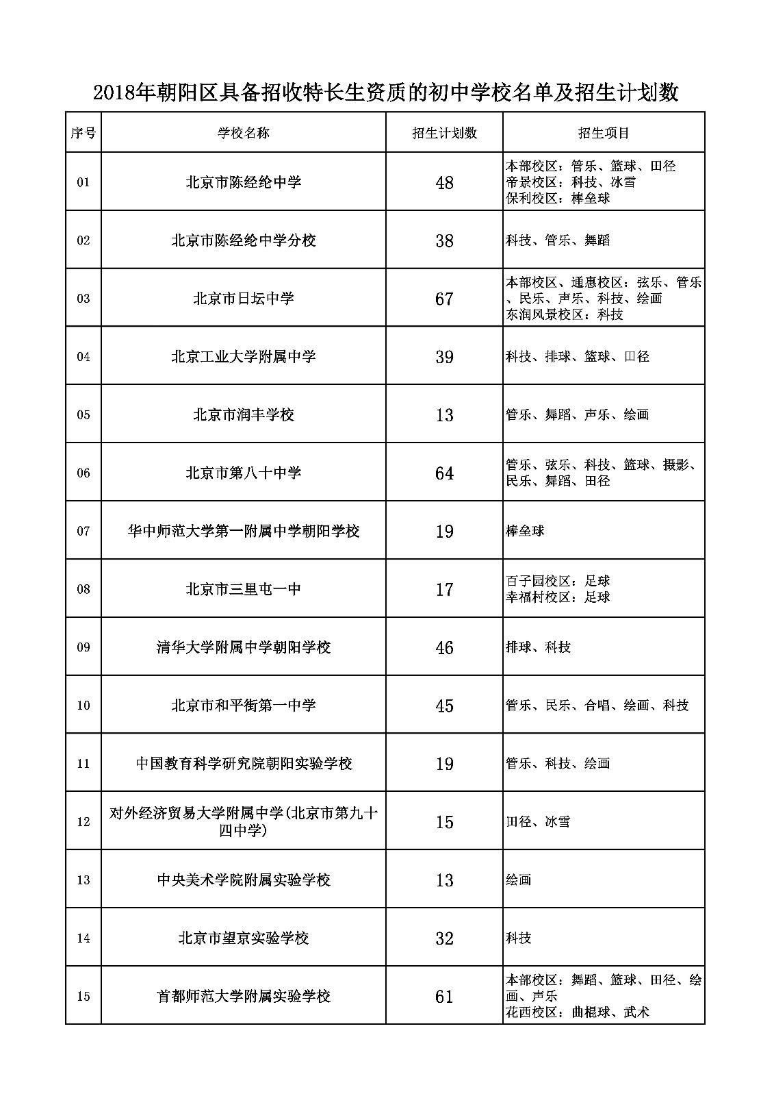 2018年朝阳区小升初特长生各校招生计划