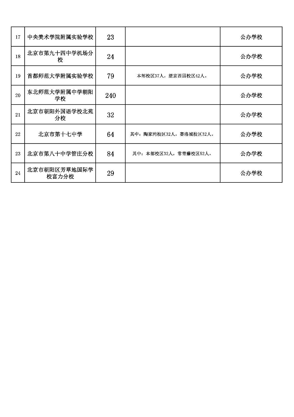 2018年朝阳区小升初公办寄宿学校招生计划