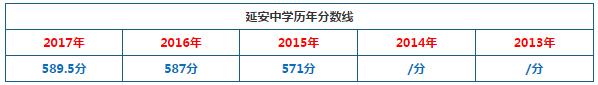 2018年上海市延安中学中考分数线预测:590分(普通班)