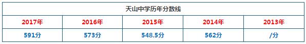 2018年上海市天山中学中考分数线预测:600分