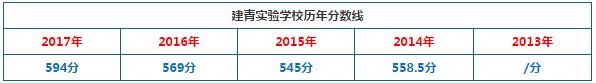 2018年上海市建青实验学校中考分数线预测:600分(普通班)