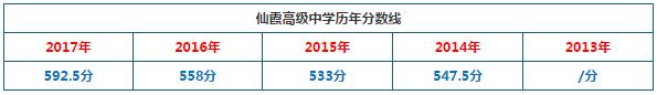 2018年上海仙霞高级中学中考分数线预测:540分