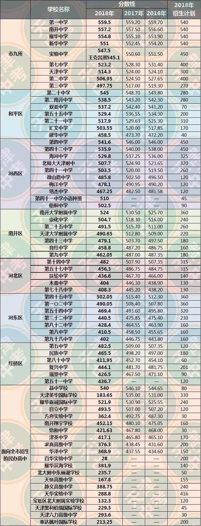 2018天津高中录取分数线及历年分数线对比——市内六区