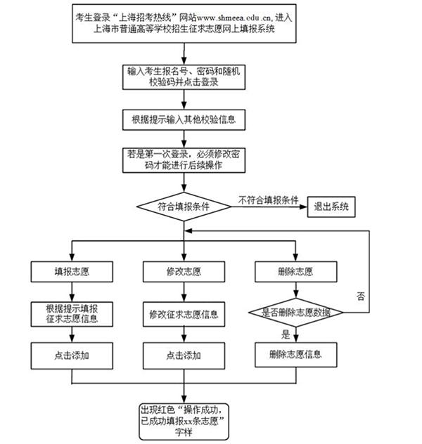 2018年上海本科批第2次征求志愿7月27日10点-28日10点进行