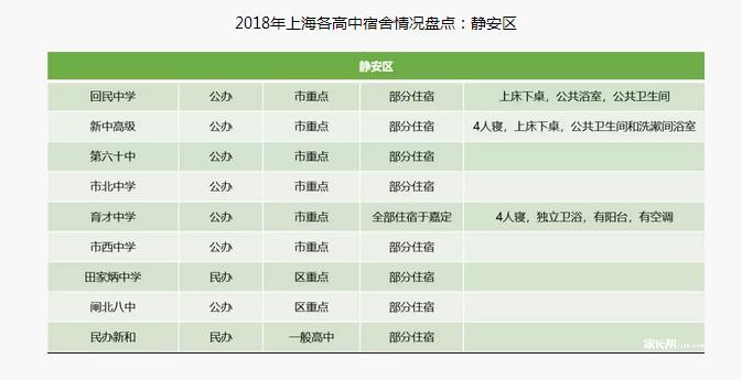 2018年【上海静安区】各问题宿舍情况早知道高中生的高中手机图片