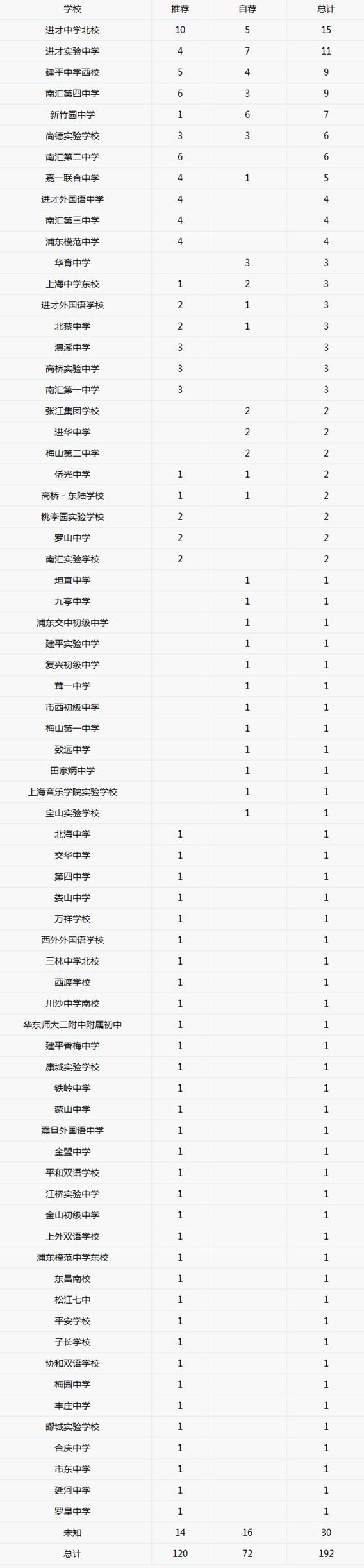 2018年预录取到【上海进才中学】各初中情况一览