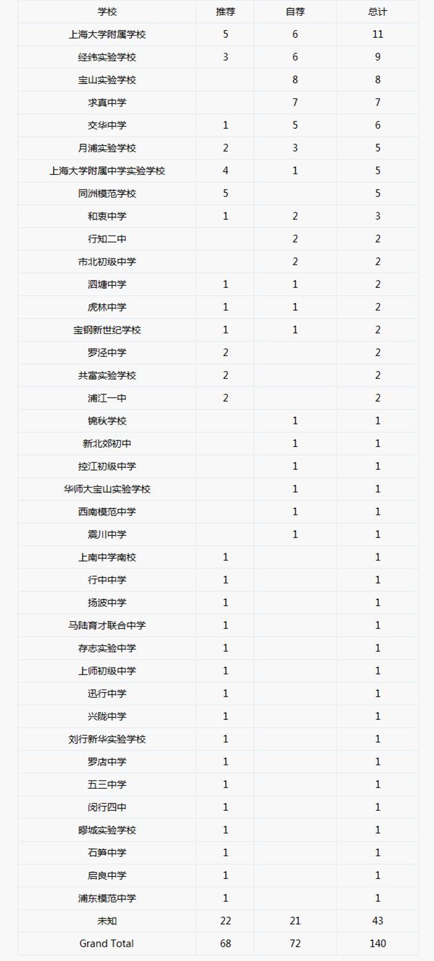 2018年预录取到【上海大学附中】各初中情况一览