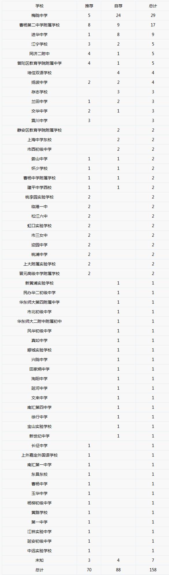 2018年预录取到【上海曹杨2中】各初中情况一览