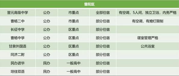 2018年【上海普陀区】各高中宿舍情况早知道