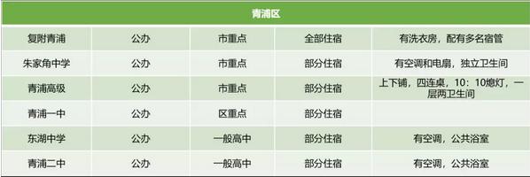 2018年【上海青浦区】各高中宿舍情况早知道