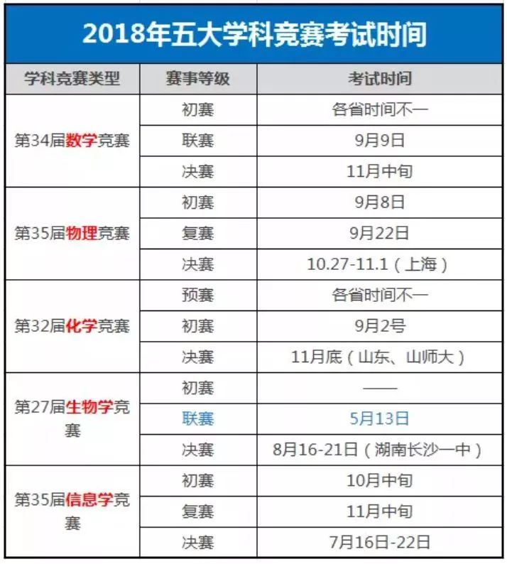 2018年,数学、物理、化学复赛全部都集中在9月份进行
