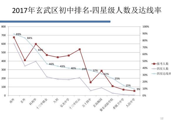 ★2017年南京玄武区中考4星高中达标数据一览