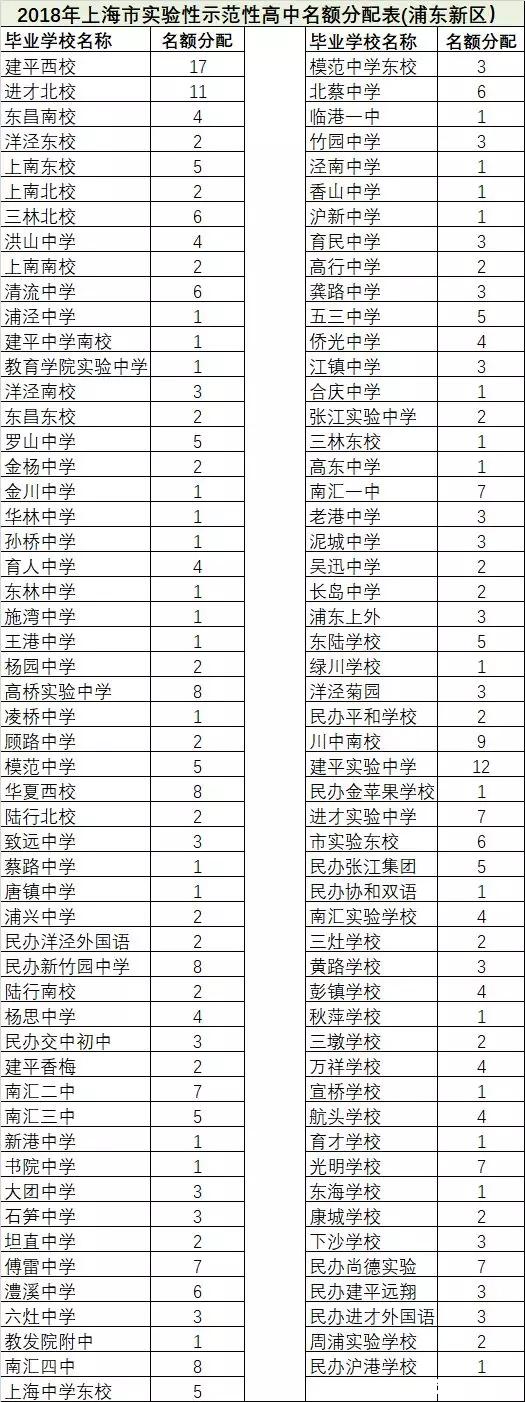 ★2018年上海市部分区初中校区名额分配情况统计
