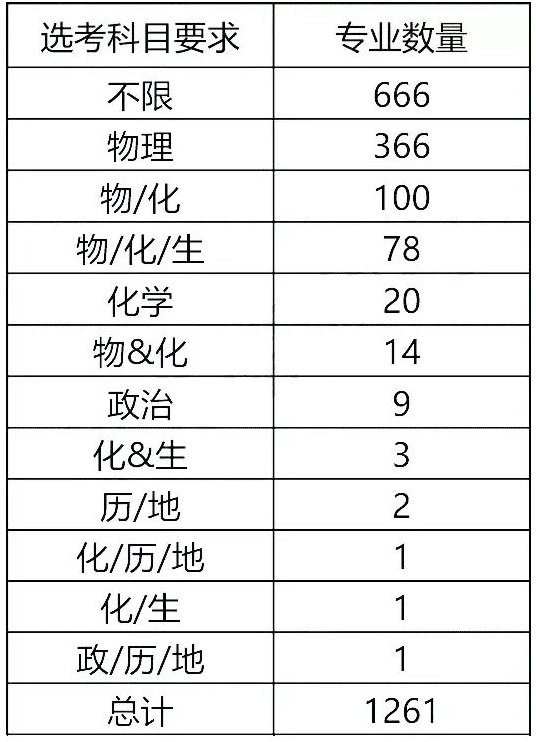 浙江高校要求选考的科目比例