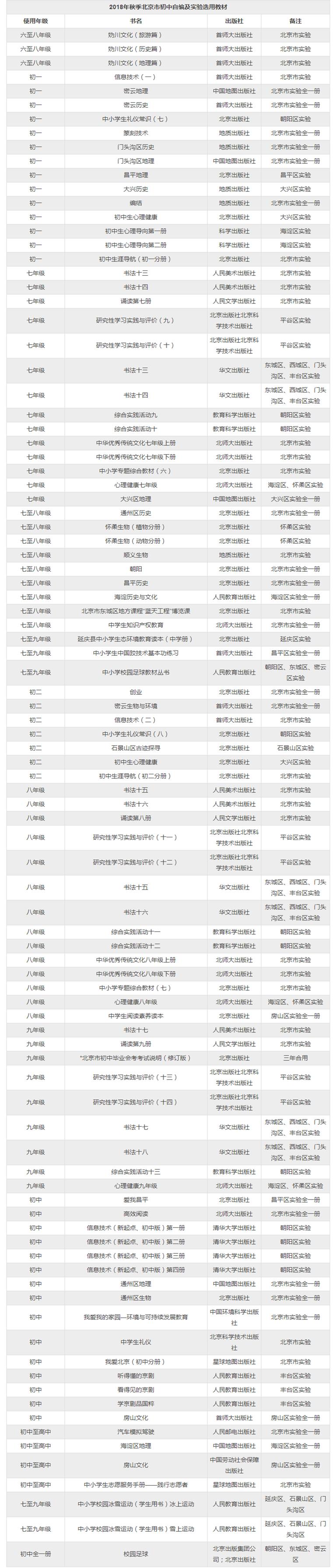 ★2018年秋季北京市初中自编及实验教科书参考