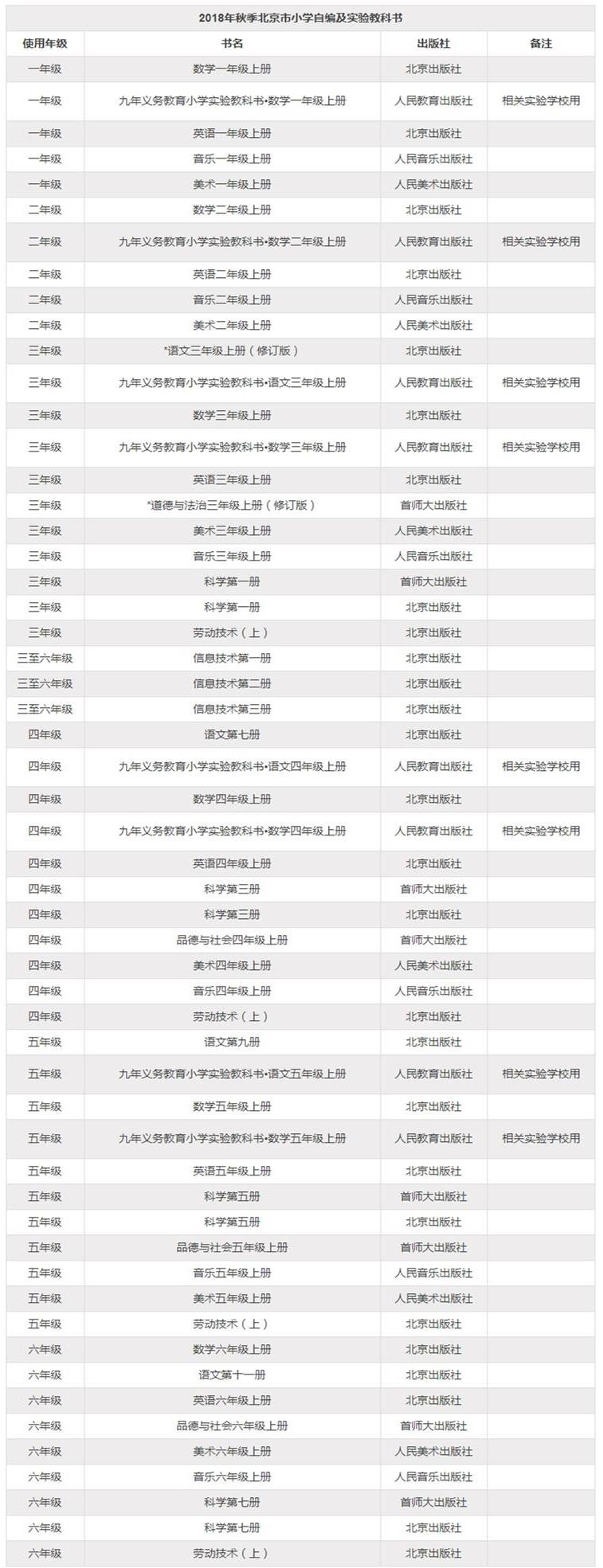 ★2018年秋季北京市小学自编及实验教科书参考