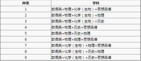 2019年北京中考可出现9种科目组合方式