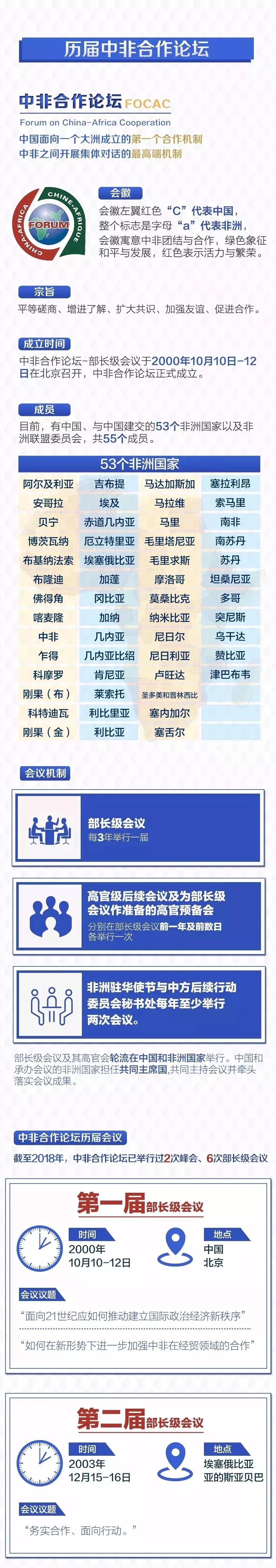 2018年中非合作论坛北京峰会于9月3日至4日举行