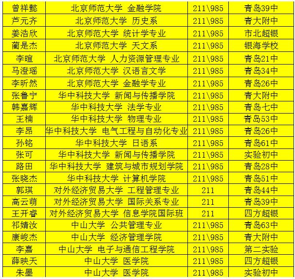 青岛58中2018届毕业生高考录取去向继续统计