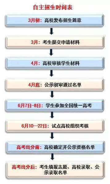 2019年自主招生必看【高校自主招生流程详解】