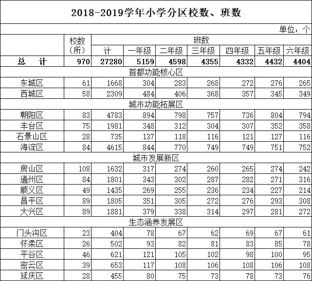 2018-2019学年北京各区小学校数、班数基本情况