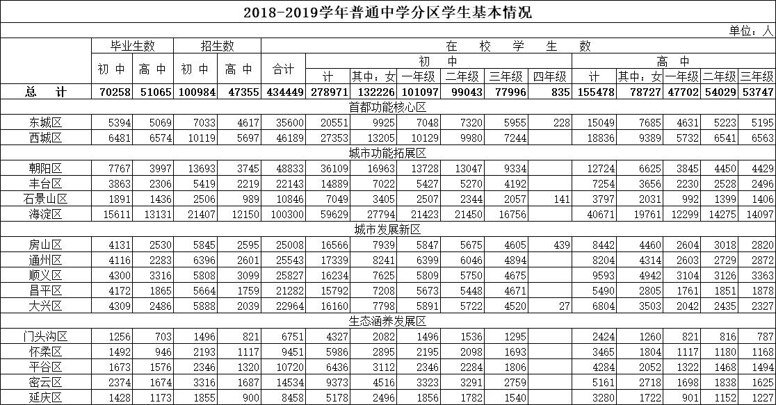 2018-2019北京各区初中高中毕业和招生人数_在校人数情况